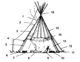 Structure of the Native American tipi